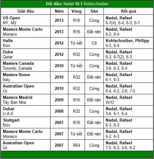 """Nadal thách thức """"trái 1 tay"""" (V2 China Open) - 2"""
