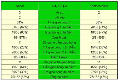 Nadal – Kohlschreiber: Chướng ngại khó nhằn (V2 China Open) - 2
