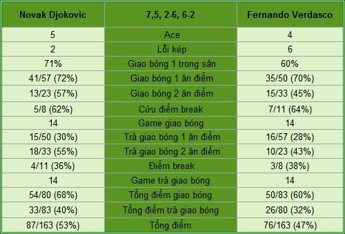 Djokovic - Verdasco: Cục diện xoay vần (V2 China Open) - 3