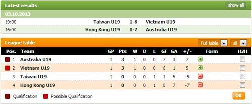 U19 Việt Nam đè bẹp U19 Đài Loan 6-1 - 2