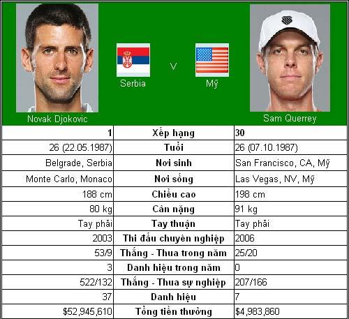 Djokovic & Nadal ở thế thượng phong (TK China Open) - 3