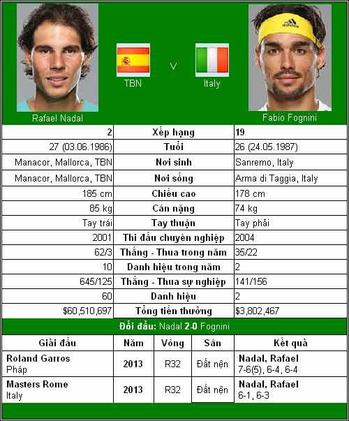 Djokovic & Nadal ở thế thượng phong (TK China Open) - 2