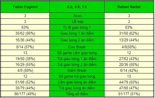 Nadal - Fognini: Bất ngờ nho nhỏ (Tứ kết China Open) - 1