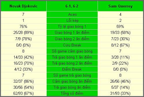 Djokovic - Querrey: Thế một chiều (TK China Open) - 2