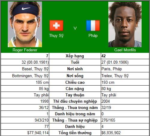 Lửa thử vàng Federer (V3 Shanghai Masters) - 1