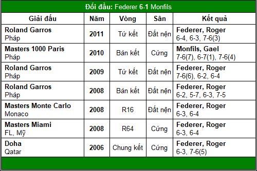 Lửa thử vàng Federer (V3 Shanghai Masters) - 2