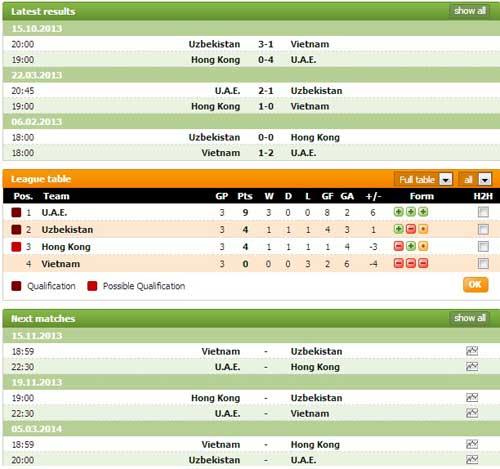ĐTVN thua đầy tiếc nuối trước Uzbekistan - 2