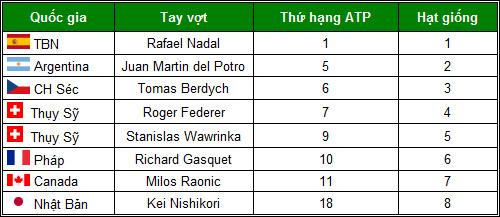 Swiss Indoors: Nơi sinh tử của Federer - 4