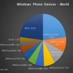 """QC trực tuyến - Nokia: """"Ông trùm"""" Windows Phone"""