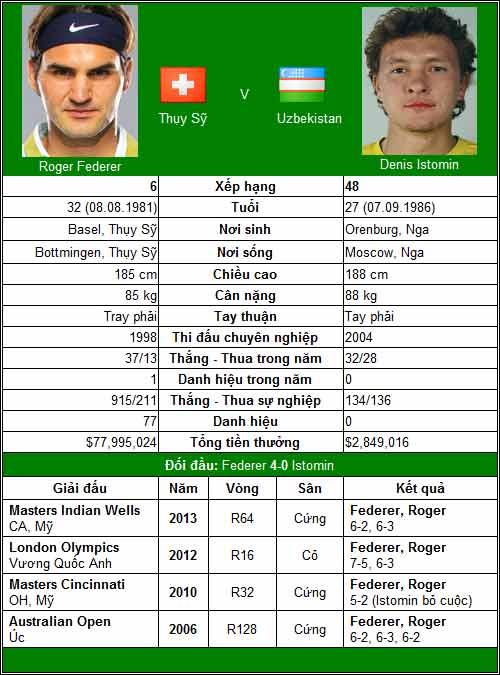 V2 Swiss Indoors: Cờ trong tay Federer - 1