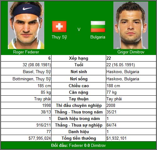 """Đại chiến Federer & """"Baby Fed"""" (TK Swiss Indoors) - 1"""