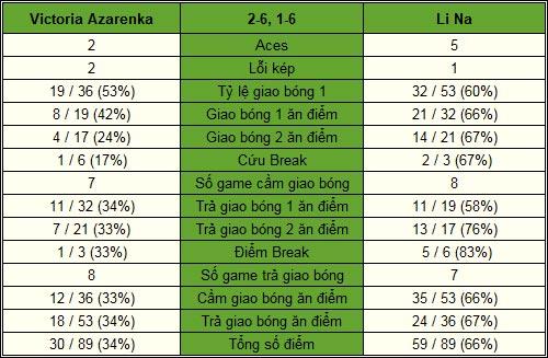 Azarenka - Li Na: Thế trận một chiều (Bảng Trắng WTA Championships) - 2