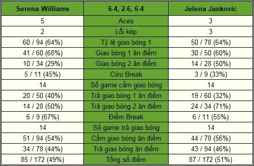 Serena - Jankovic: Sóng gió đầu tiên (BK WTA Championships) - 2