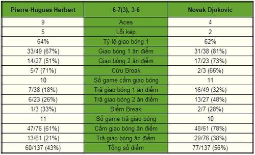 Djokovic - Herbert: Chiến thắng vất vả (V2 Paris Masters) - 2