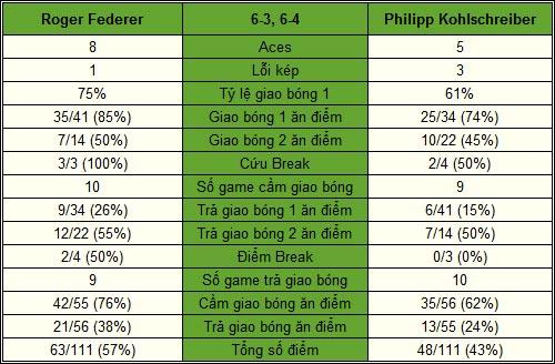 Federer - Kohlschreiber: Gặp phải khắc tinh (V3 Paris Masters) - 2