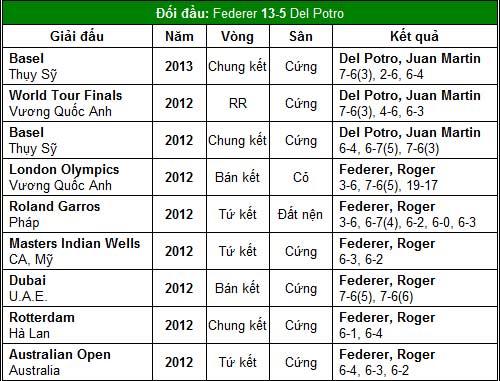 Đề pa cho World Tour Finals (TK Paris Masters) - 2