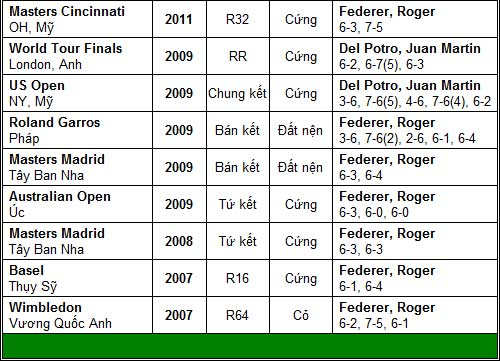 Đề pa cho World Tour Finals (TK Paris Masters) - 3
