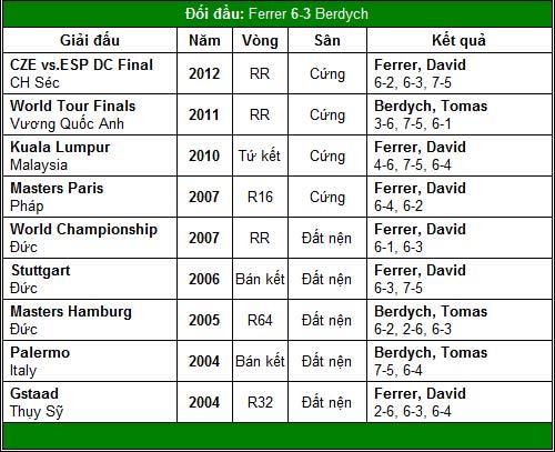 Đề pa cho World Tour Finals (TK Paris Masters) - 9
