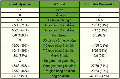 Djokovic - Wawrinka: Kết cục khác (TK Paris Masters) - 2