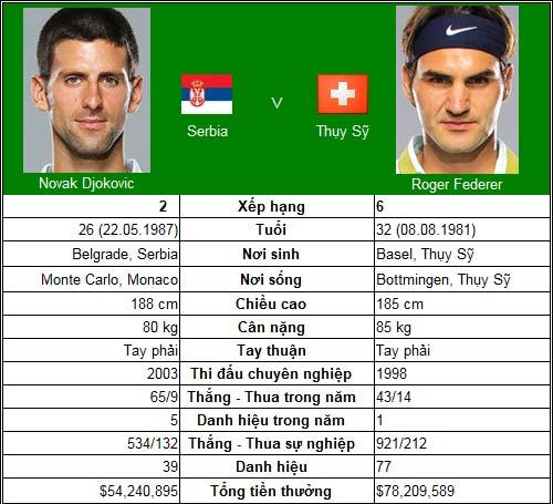 Federer hồi sinh trước Djokovic? (BK Paris Masters) - 1