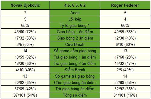 Djokovic - Federer: Lật ngược thế cờ (BK Paris Masters) - 2
