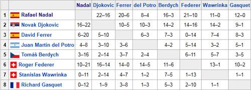 World Tour Finals: Federer chạm trán Djokovic, Nadal dễ thở - 2