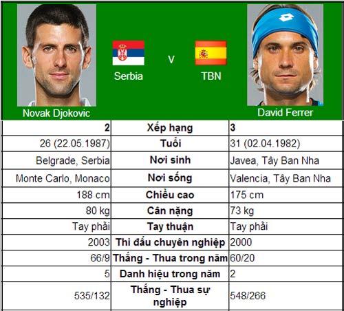 Cơ hội nào cho Ferrer? (CK Paris Masters 2013) - 1