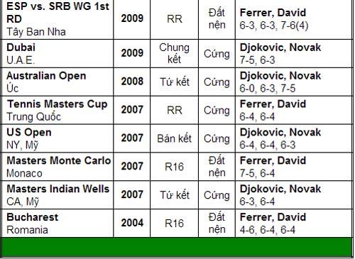 Cơ hội nào cho Ferrer? (CK Paris Masters 2013) - 3