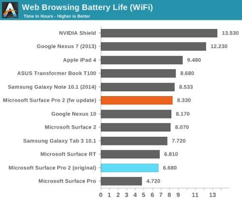 Firmware mới giúp tăng thời lượng pin Surface Pro 2 - 1