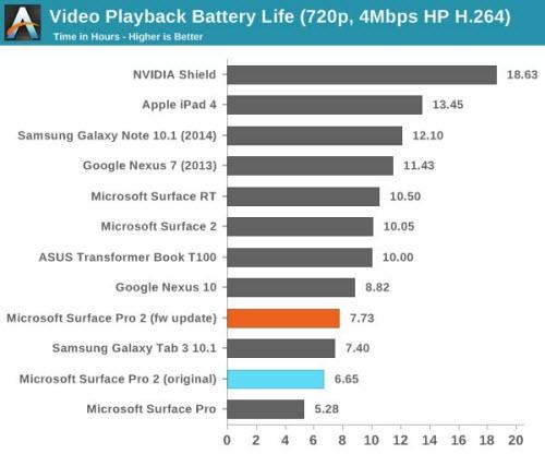 Firmware mới giúp tăng thời lượng pin Surface Pro 2 - 2