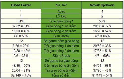 Djokovic - Ferrer: Nỗ lực của người TBN (CK Paris Masters 2013) - 1