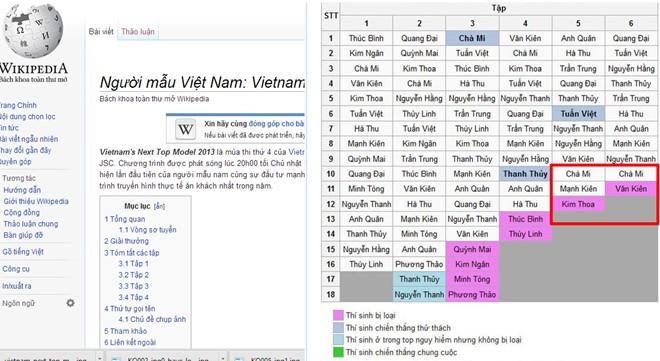 Vietnam's Next Top Model lộ top 4? - 2