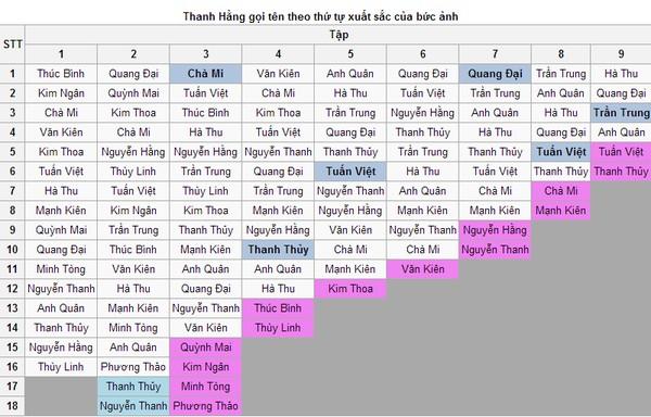 Vietnam's Next Top Model lộ top 4? - 3