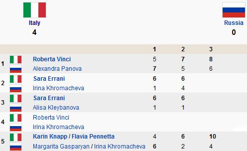 Fed Cup 2013: Nga thua tinh thần Italia - 1