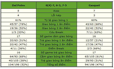 Del Potro – Gasquet: Giằng co quyết liệt (Bảng B World Tour Finals) - 2