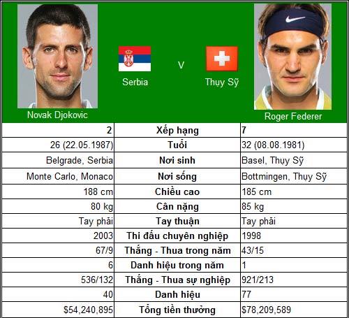 Lương duyên Federer – Djokovic (World Tour Finals ngày 2) - 1