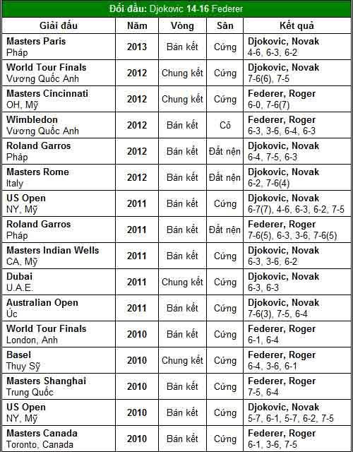 Lương duyên Federer – Djokovic (World Tour Finals ngày 2) - 2