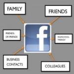 Thời trang Hi-tech - Phân nhóm bạn bè trên Facebook