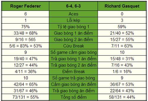 Federer - Gasquet: Không được phép thua (Bảng B World Tour Finals) - 1