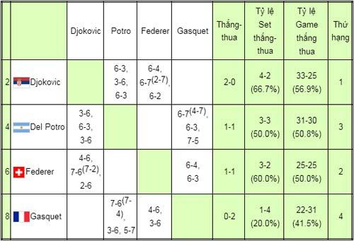 Federer hay Del Potro? (World Tour Finals ngày 6) - 9