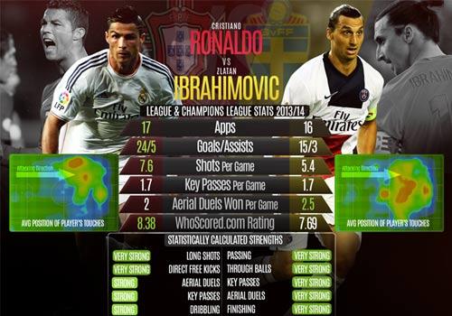 CR7 vs Ibra: Chỉ có bóng đá là thua cuộc - 2
