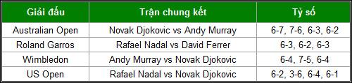 """Big 3"" Nadal-Djokovic-Murray thống trị năm 2013 - 2"