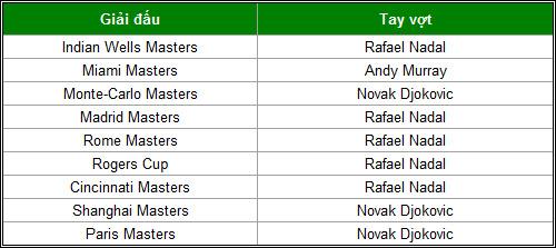 """Big 3"" Nadal-Djokovic-Murray thống trị năm 2013 - 4"