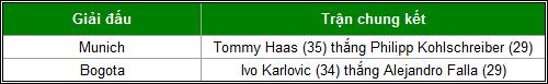 """Big 3"" Nadal-Djokovic-Murray thống trị năm 2013 - 7"