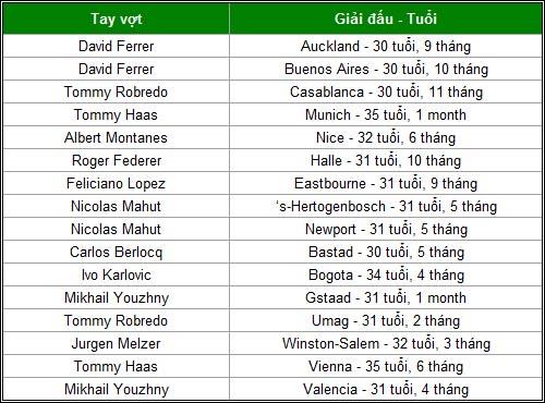 """Big 3"" Nadal-Djokovic-Murray thống trị năm 2013 - 8"