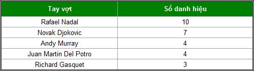 """Big 3"" Nadal-Djokovic-Murray thống trị năm 2013 - 5"