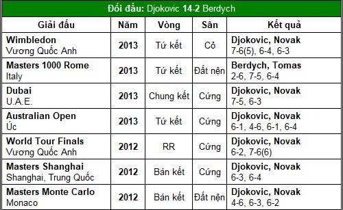 """CK Davis Cup, ngày 3: """"Cánh én"""" Djokovic - 2"""