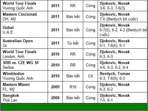 """CK Davis Cup, ngày 3: """"Cánh én"""" Djokovic - 3"""