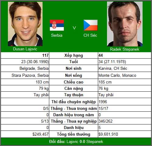 """CK Davis Cup, ngày 3: """"Cánh én"""" Djokovic - 4"""