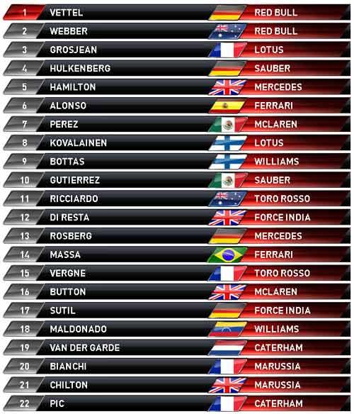 """Phân hạng US GP: Vẫn chỉ một cái tên """"Vettel"""" - 2"""